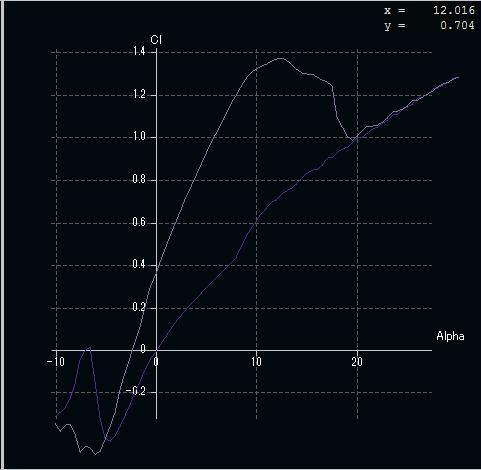 初期CLグラフ