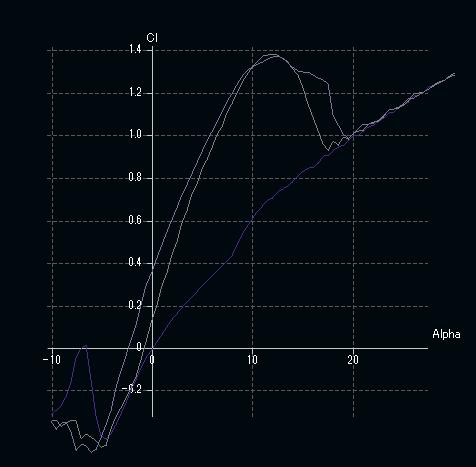CLグラフ