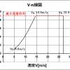 ラジコン飛行機 練習機の設計 その10 -構造検討1 仮質量配分と荷重倍率-